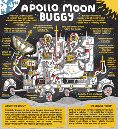 Apollo Moon Buggy - Illustrated infographic by Daniel Hamilton. Find more educational illustrations or order a prints at www.iamdanham.com