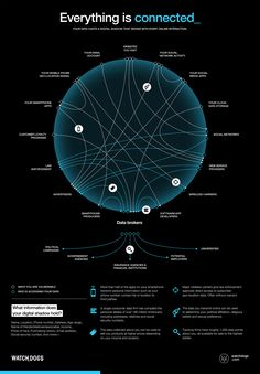 Everything is Connected - Watch Dogs Infographic