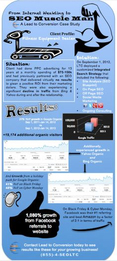 SEO Muscle Man - How SEO and Social Media Marketing increases growth in audience and engagement! #DigitalMarketing