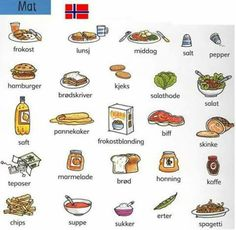 Food words in Norwegian Norway Language, Sweden Language, Learn Finnish, Norwegian Words, Norway Viking, Norway Fjords, Beautiful Norway, Norway Travel, Language Lessons