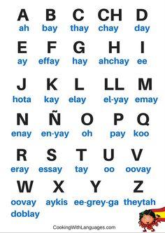 Spanish Alphabet Cheat Sheet