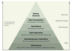database and business intelligence #Technology