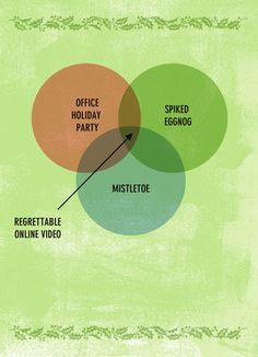 Holiday Venn Diagram Funny Holiday Card