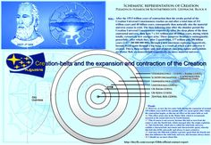About the Creation-belts and the expansion and contraction of the Creation  http://theyfly.com/excerpt-528th-official-contact-report  Billy: Dear thanks, my friend. Then, am I able to mention something else, about which you delivered several explanations to me on my great journey in the year 1975. At that time, they concerned the Matter Belt of our universe, which in fact together with all of the other six belts, expand themselves ever more widely and faster, about which indeed up to the…