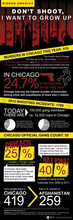 Criminal gangs organized crime dhumanities on pinterest showing statistics surrounding gang violence in chicago these numbers are very alarming areas with dense populations have higher rates of crime fandeluxe Image collections