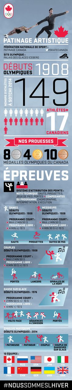 A step-by-step guide to the upcoming events facing Team Canada's Figure Skating athletes, including ladies and men, pairs, ice dance and team event – all the info you need to cheer on our athletes … Olympic Medals, Olympic Sports, Ice Skating, Figure Skating, Core French, French Class, My Purpose In Life, 2018 Winter Olympics, Cross Country Skiing