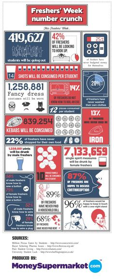An infographic (roughly) breaking down the shenanigans of a UK-university freshers week.