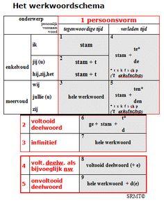 Writing Skills, Essay Writing, Learn Dutch, Dutch Language, School Info, School Items, School Posters, Learning Quotes, School Hacks
