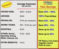 Money Saving Cruise Secrets Exposed by Ex-Cruise Ship Officer David Kirkland Cruise Packing Tips, Disney Cruise Tips, Best Cruise, Cruise Travel, Cruise Vacation, Vacation Savings, Road Trip Essentials, Road Trip Hacks, Road Trips