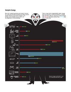 Vampire Energy – Good Magazine Energy Use, Solar Energy, Save Energy, Renewable Energy, Solar Power, Infographic Video, E Learning, Smart Home Automation, Cool Magazine
