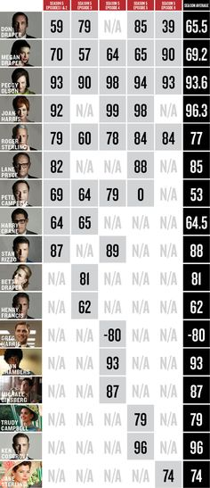 Mad Men Likeability Index