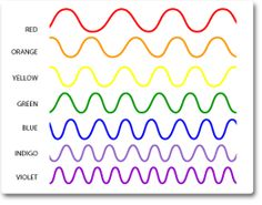 40 best electromagnetic spectrum images on pinterest illustration of each wavelength in the spectrum ccuart Images