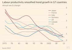 "Chris Giles on Twitter: ""Productivity is almost everything in economics and it's…"