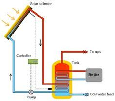 7 Solar Water Heating System Designs    Solar water heating (SWH) or solar hot water (SHW) systems comprise several innovations and many mature renewable energy technologies that have been well established for many years. SWH has been widely used in