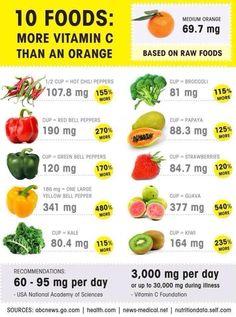 - Vitamin Rich Foods, Vitamin C Benefits, Vitamin B12, Raw Food Recipes, Vegetarian Recipes, Healthy Recipes, Healthy Foods, Stay Healthy, Food Tips