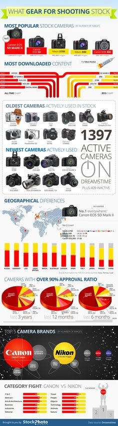 What Gear for Shooting Stock Photos – Infographic Photography Terms, Photoshop Photography, Photography Equipment, Camera Photography, Love Photography, Camera Hacks, Camera Gear, Nikon, Online Stock
