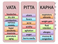 Ayurveda Doshas - Health Effects http://www.foodpyramid.com/ayurveda/