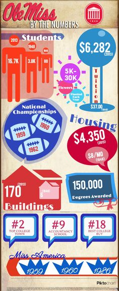 Ole Miss by the numbers infographic. Who knew tuition was 37 dollars in 1848?