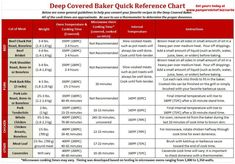Quick reference chart for cook times using your Deep Covered Baker. Microwave and Oven times included. Pin it to remember! Get yours at www.pamperedchef.biz/carlie