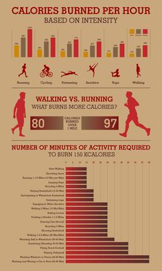 """If you think running beats walking for optimum calorie burning, you are right. As the infographic """"Calories Burned Per Hour"""" shows, it is the clear winner. Whichever you favor, getting up and out of the house is a decision to start the weight loss process. It's all about facts and figures in this simple-to-read basic chart."""