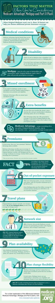 10 Factors That Matter When You're Considering Medicare Advantage, Medigap and Part D Plans http://www.medicareresources.org/medicare-private-plan-choice/