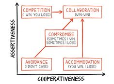 Assertiveness and Cooperativeness - not often bedfellows - on an x or y axis or in the workplace.