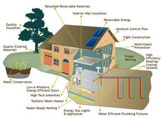How To Design An Energy Efficient Home Loopele Com House Stuff