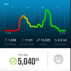 Nike Fuel = great day!