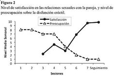 Suplementos de disfunción sexual ssri