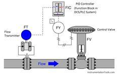 Closed tank Density Measurement using DP Transmitter with