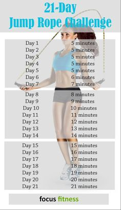 Take on the 21 jump rope challenge http://focusfitness.net/21-day-jump-rope-challenge/
