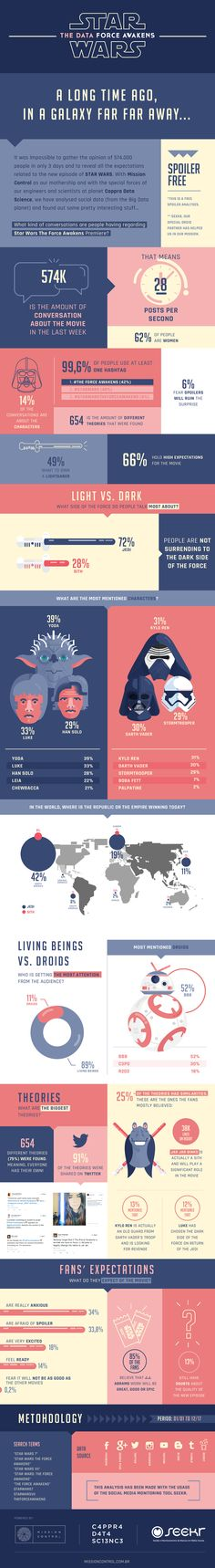 Star Wars: The Force Awakens. My favourite thing about this infographic is how the illustrations vary from lineart to no lineart and just shapes and colour. The style of it is pleasing, i like how they didn't use red with the blue, instead pink, and I like how it's sectioned off and they use different types of graphs and charts for the numbers.
