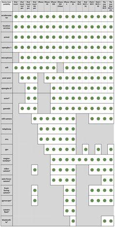 iTunes devices matrix UIRequiredDeviceCapabilities