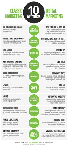 The new big thing in advertising is mobile marketing. Read on for some tips on how to use mobile marketing to your business. Do not just add loads of numbers when you are constructing a mobile marketing database. Inbound Marketing, Social Marketing, Affiliate Marketing, Marketing Na Internet, Plan Marketing, Marketing Online, Marketing Technology, Digital Marketing Strategy, Marketing Tools