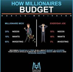 – a budget helps set limits and goals – a budget gives guidelines that you can't overstep - Financial Financial Quotes, Financial Literacy, Financial Tips, Financial Planning, Budget Help, Business Money, Business Ideas, Budgeting Money, Investing Money