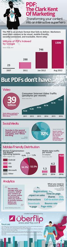 Los ficheros PDF son los Clark Kent del marketing #infografia #infographic #internet