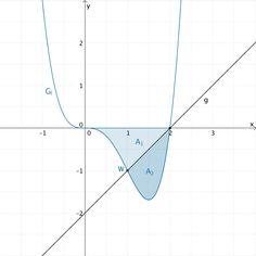 Flächenstück, das der Graph der Funktion f und die x-Achse im IV. Quadranten einschließen und durch die Gerade g in zwei Teilflächen zerlegt wird.