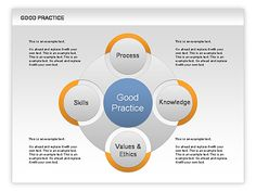 Good Practice Diagram http://www.poweredtemplate.com/powerpoint-diagrams-charts/ppt-business-models-diagrams/00584/0/index.html