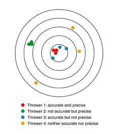 Target example of accuracy and precision. (a) low