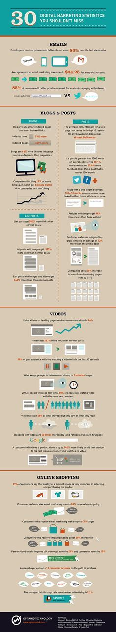 Digital Marketing Statistics You May Have Missed [Infographic] image infographic ==>Find many sensational digital marketing services at successlakeseo.com