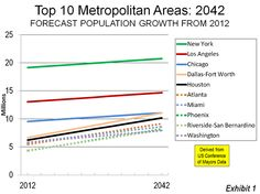 Moving South and West? Metropolitan America in 2042 | Newgeography.com