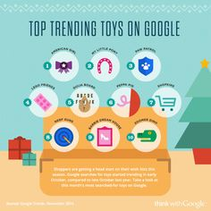 Top trending gifts of the season - Google