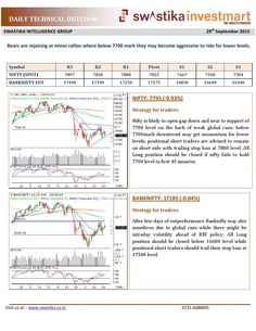 Daily technical outlook for 29th september 2015