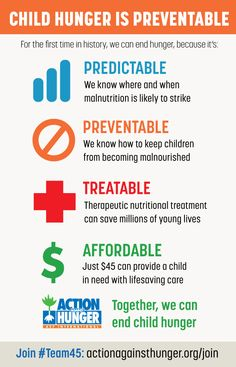 Existing Action Against Hunger infographic
