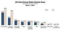 What is the Most Effective Advertising Medium for your Business?