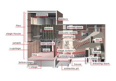 Interesting Diagram of Theater