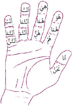 Bismillah. For those beginning to learn Arabic, here is an awesome drill that should be part of your daily Arabic study: the detached pronouns. There are 14 detached pronouns and its a great idea t…