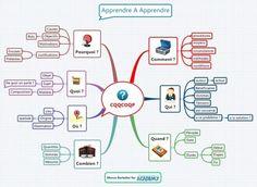 Etudier avec le mindmapping et CQQCOQP : la ligne du temps