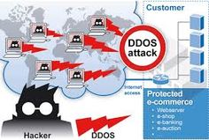 Basically, ddos is an attempt to make the server unavailable by overloading it. There are many side effects of this attack. But ddoscube provides many anti ddos products to protect your server. We also have DDOS protection as well as anti ddos.