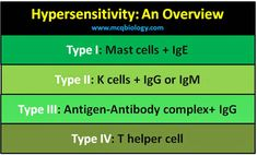 Multiple Choice Questions on Hypersensitivity Reactions ~ MCQ Biology - Learning…